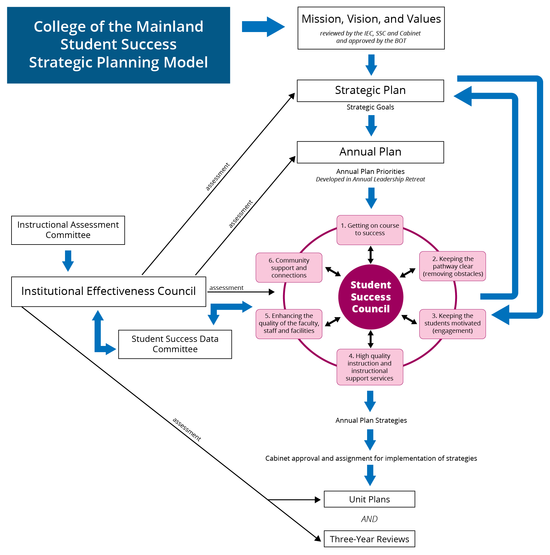 College of the Mainland Student Success Strategic Planning Model diagram